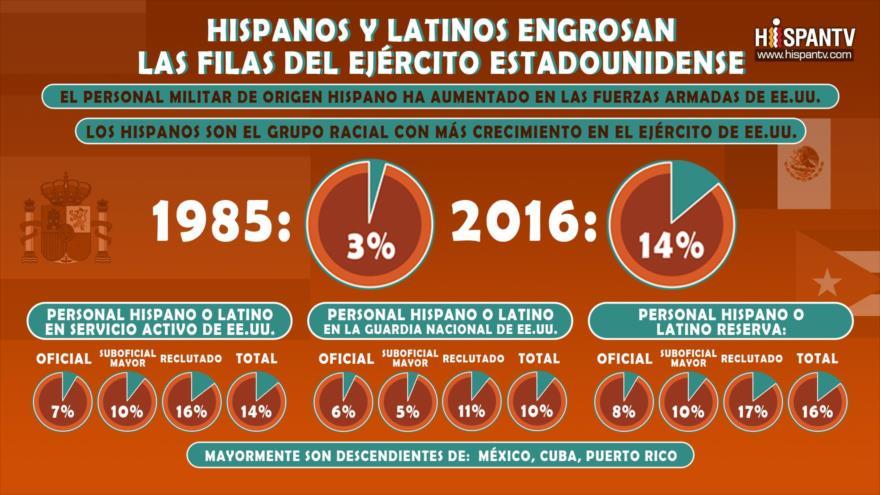 Infografía de Hispantv