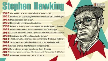 Infografía: Vida fructífera de Stephen Hawking
