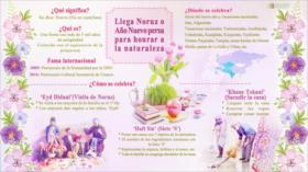 ¿Qué saben de Noruz o Año Nuevo persa?