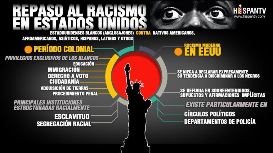 Infografía: Racismo en Estados Unidos, antes y ahora | HISPANTV