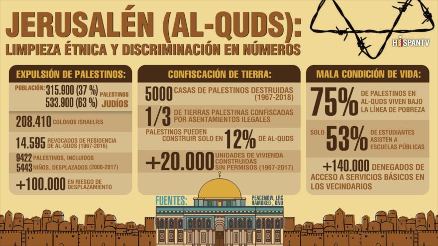 Infografía: ¿Cómo Israel está judaizando a Al-Quds? | HISPANTV