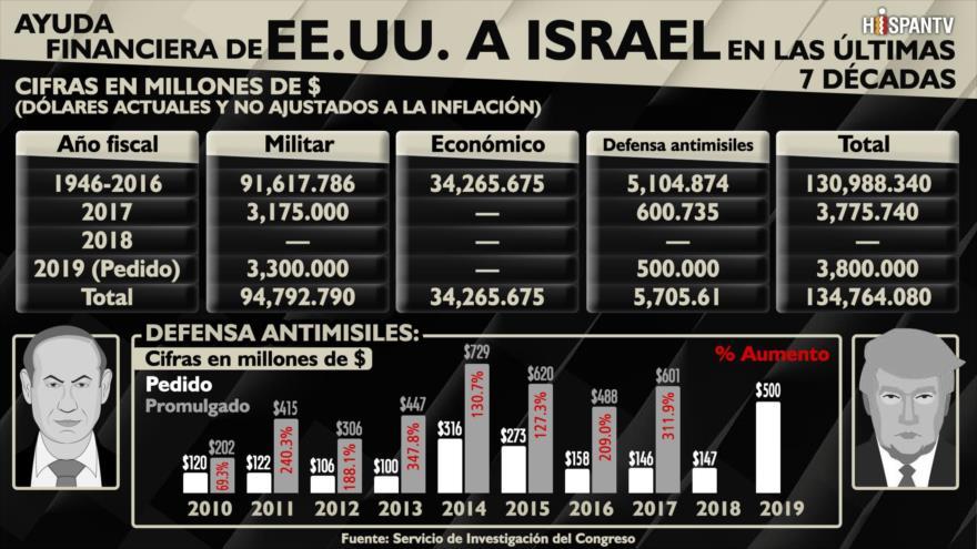 ¿Cuántos dólares ha otorgado EEUU a Israel para fines bélicos?   HISPANTV
