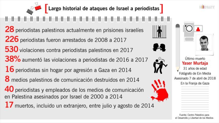 Largo historial de ataques de Israel a periodistas en Palestina | HISPANTV