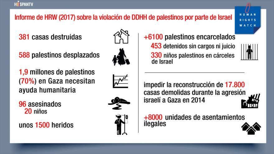HRW alerta de la violación israelí de DDHH en Palestina