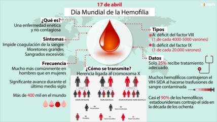 Día Mundial de la Hemofilia, enfermedad más propia de varones