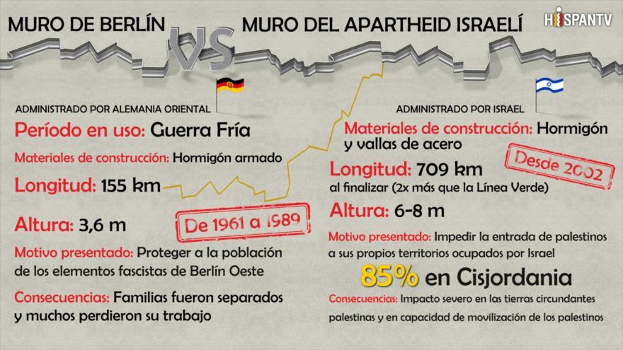 ¿Cuál es peor: Muro de apartheid israelí o Muro de Berlín?   HISPANTV