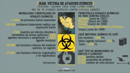 Ataques químicos contra Irán que EEUU ignoró