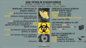 Ataques químicos contra Irán que EEUU los ignoró
