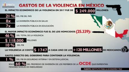 ¿Cuánto costó la violencia a los mexicanos en 2017?