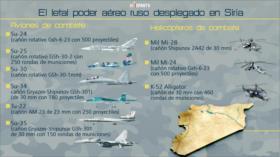 Conozcan parte del letal poder aéreo ruso desplegado en Siria