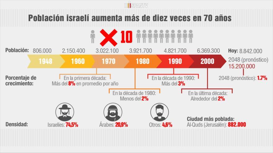 Población de Israel crece más de diez veces tras su creación en 1948
