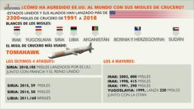 ¿Cómo ha agredido EEUU al mundo con sus misiles de crucero?