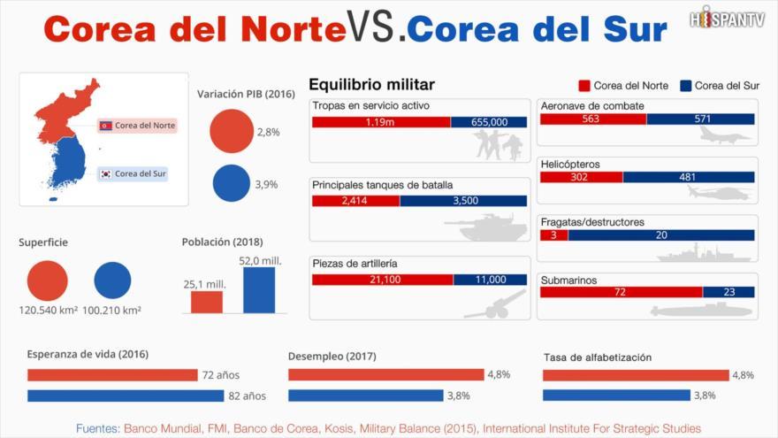 Dos países con mismas raíces: Corea del Norte vs. Corea del Sur