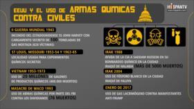 Aquí hay 7 veces que EEUU usó armas químicas contra civiles