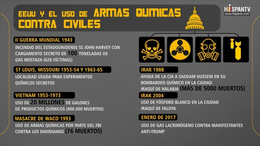 Aquí hay 7 veces que EEUU usó armas químicas contra civiles | HISPANTV