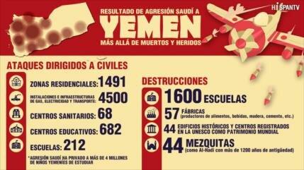 Resultado de agresión saudí a Yemen, más allá de muertos y heridos
