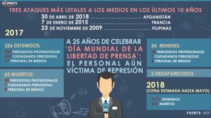 Día Mundial de la Libertad de Prensa: El personal aún es víctima