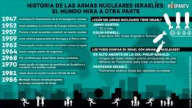¿Cuál posee armas nucleares: Irán o Israel?