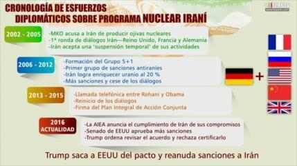 Cronología de esfuerzos diplomáticos en torno al programa nuclear iraní