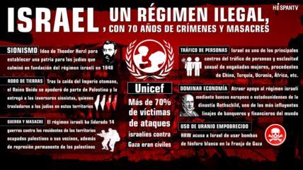Israel, un régimen ilegal, con 70 años de crímenes y masacres