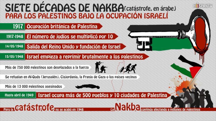 Palestina, bajo la ocupación israelí, siete décadas de catástrofe