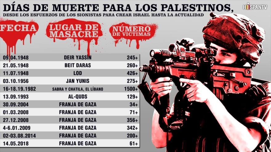 Jornadas más sangrientas para los palestinos desde 1948 hasta hoy