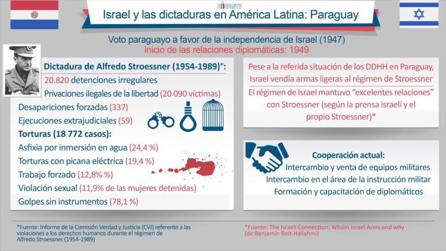 Israel y su apoyo a la dictadura de Stroessner en Paraguay