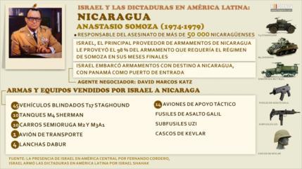 Israel armó al régimen de Somoza en Nicaragua