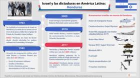 ¿Cómo los lazos militares hacen a Honduras aliado de Israel?
