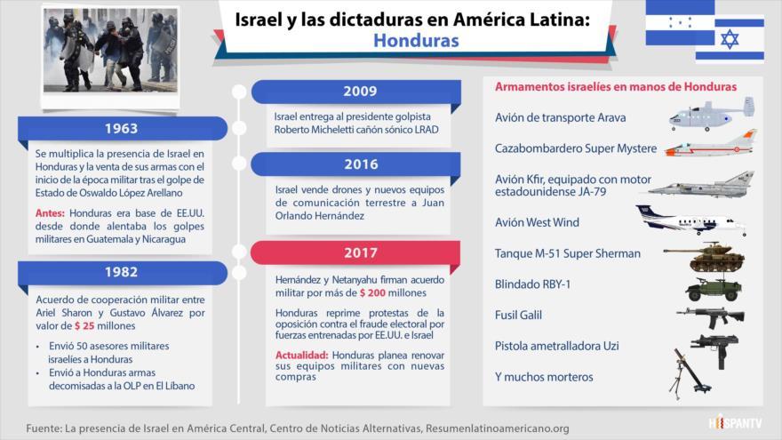 ¿Cómo los lazos militares hacen a Honduras aliado permanente de Israel?