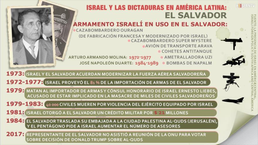 Israel engrosó con sus armas la dictadura militar de El Salvador
