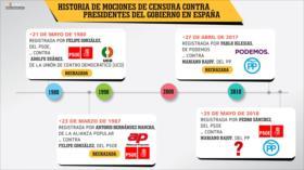 Mociones de censura contra presidentes del Gobierno en España