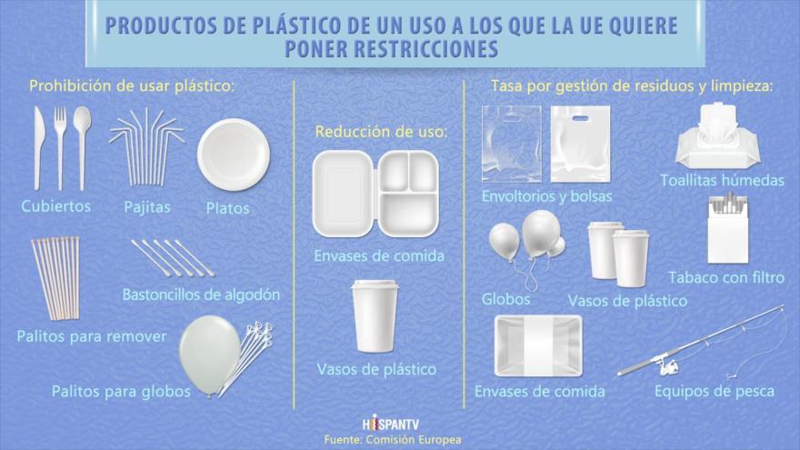 ¿Qué tipo de plásticos busca prohibir la Unión Europa? | HISPANTV