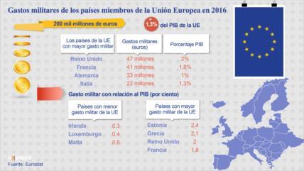 ¿Cuánto gastan los países de la UE para gestionar sus ejércitos?