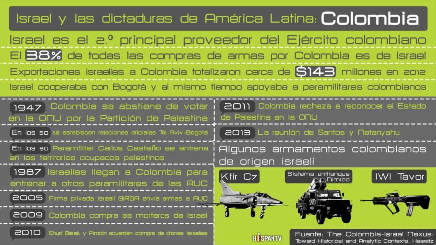Israel armaba tanto a Bogotá como a paramilitares colombianos