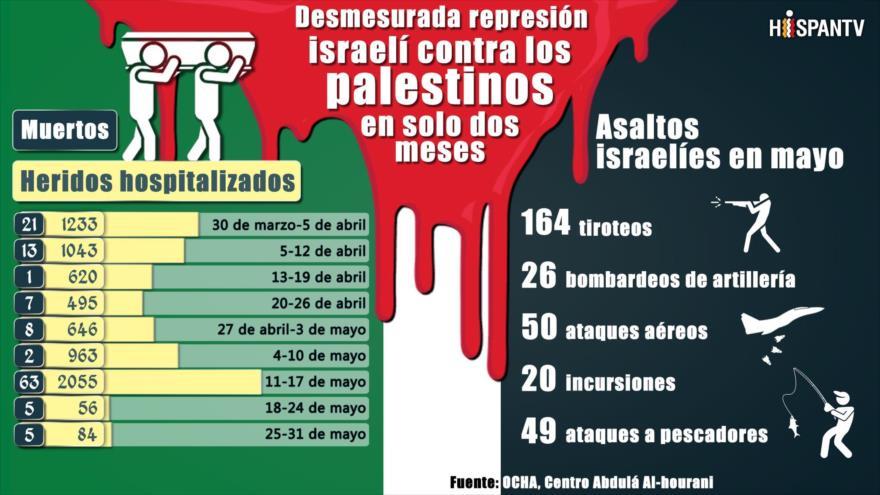 Desmesurada represión israelí contra palestinos en solo dos meses