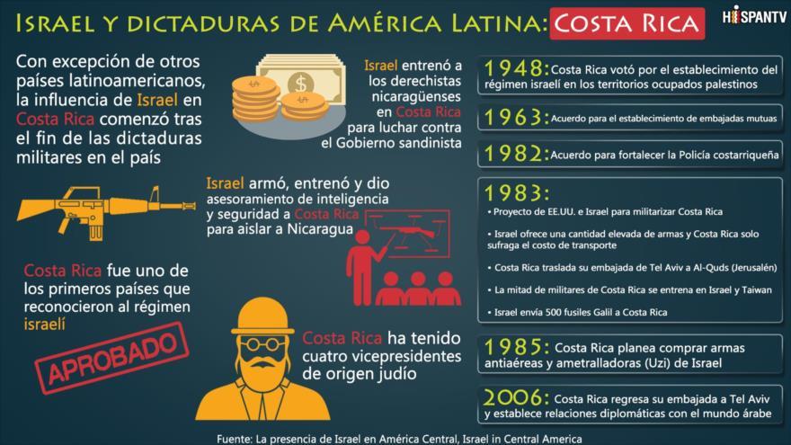 Costa Rica, títere de Israel y de EEUU para aislar a Nicaragua