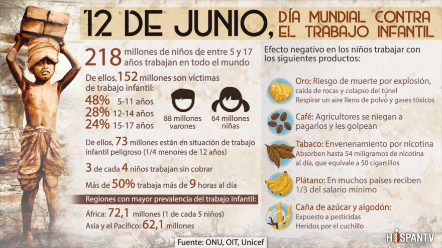 12 de junio, Día Mundial contra el Trabajo Infantil | HISPANTV
