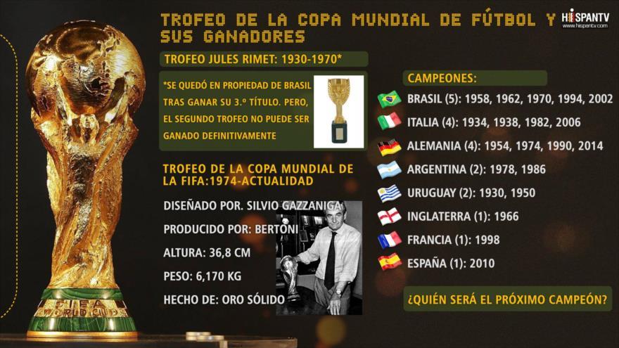 Trofeo de la Copa Mundial de Fútbol y sus ganadores  fcb4db21af8a3