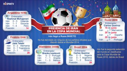Presencia de la selección nacional de Irán en la Copa Mundial