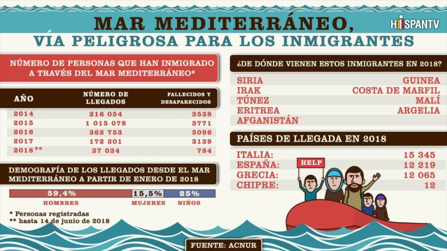 Inmigrantes que arriesgaron su vida en el mar Mediterráneo