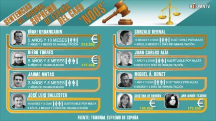 Penas del Tribunal Supremo de España del Caso Nóos