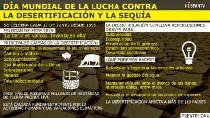17 de junio: Día Mundial de Lucha contra Desertificación y Sequía