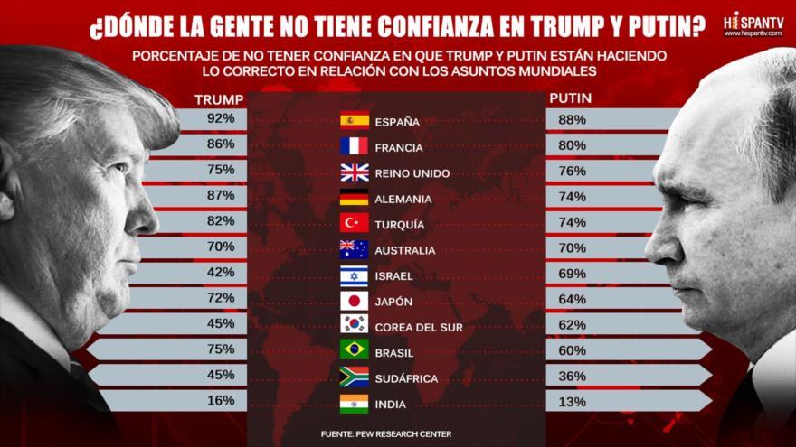 ¿La gente en quién confía menos: Trump o Putin?