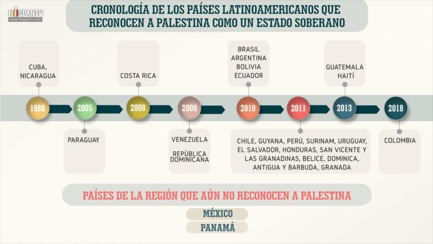 ¿Cuáles son los países latinoamericanos que reconocen a Palestina? | HISPANTV