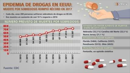Cada día mueren al menos 200 personas por sobredosis en EEUU