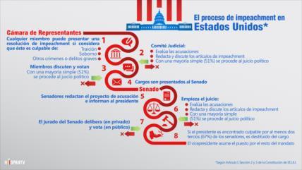 ¿Cómo es el proceso de impeachment en Estados Unidos?