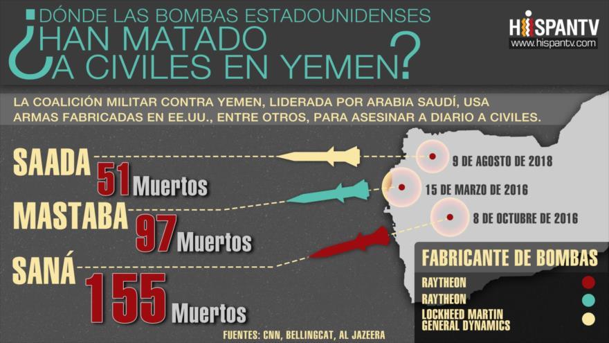 Bombas estadounidenses que han matado a civiles en Yemen