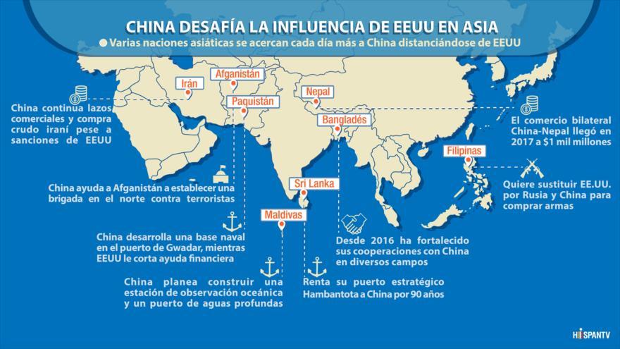 China desafía la influencia de Estados Unidos en Asia