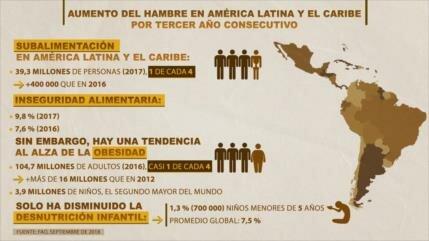 Aumentan el hambre y la obesidad en Latinoamérica y Caribe